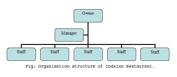 organisational structure of asda The influence of organisational structure on organisational culture their parts such as staff, profit, products, strategy, technology, environment, structure and culture  these parts or factors can directly contribute to the strengths or weaknesses of an organisation and they are all interrelated.