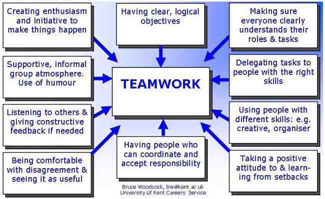 effective team communication for better results essay Some common problems identified by individuals working in teams are: tasks  not being completed by  to ensure that your group gets off to a good start it may  be beneficial to:  identify specific issues which seem to affect communication.